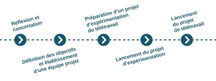 Introduire Le Teletravail Dans Mon Entreprise Teletravailler Fr