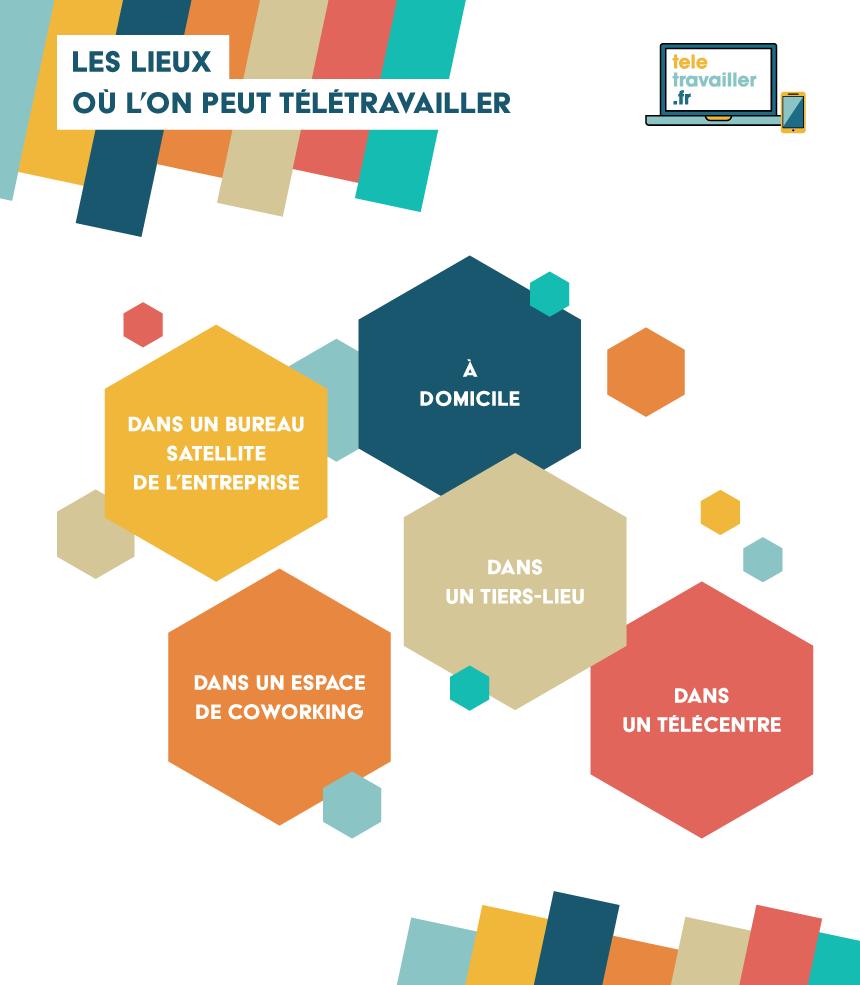 Le Teletravail Ou Teletravailler Fr